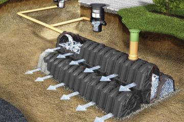 Дренажные системы водоотведение от дома и с участка